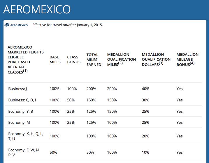 Aeromexico Skymiles Chart