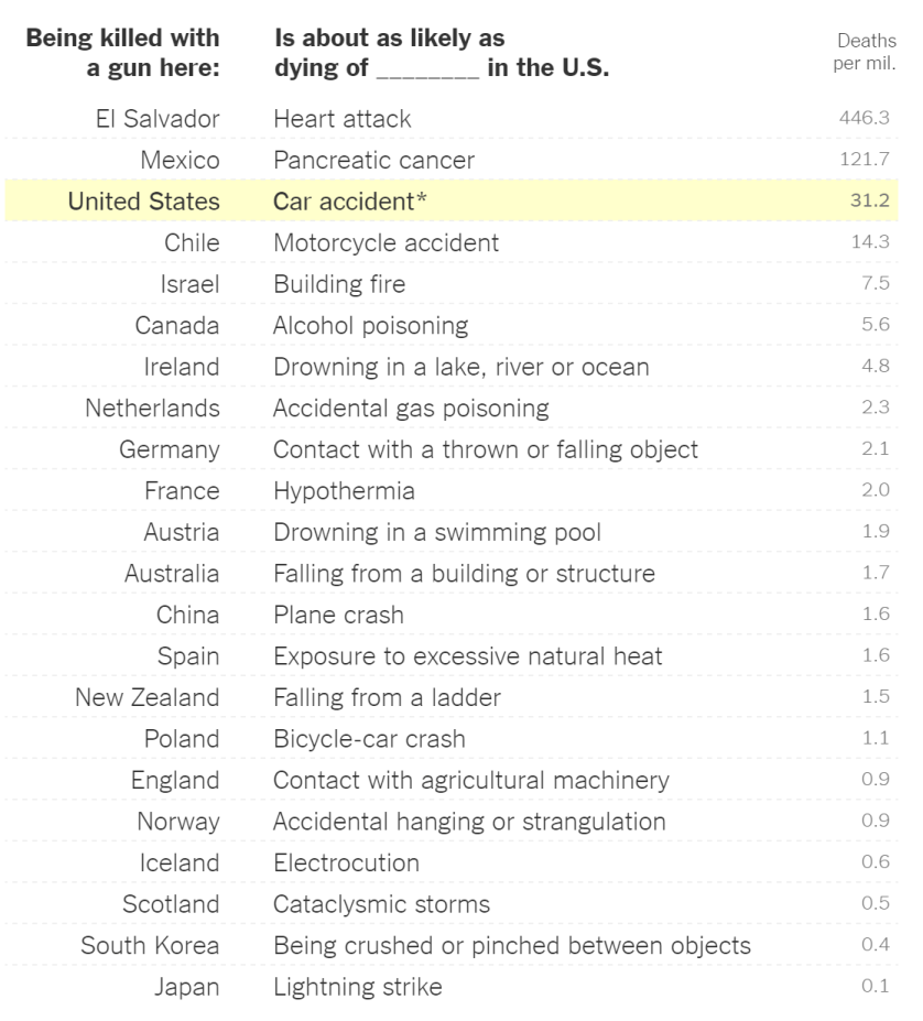 Leading Causes of Death vs Gun-related Deaths outside of the US