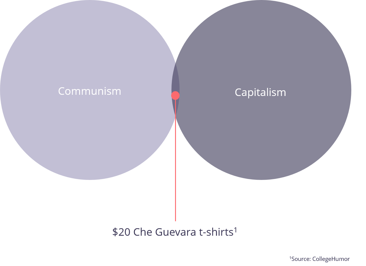 socialism and capitalism venn diagram cat6 wire guide outsource powerpoint presentations