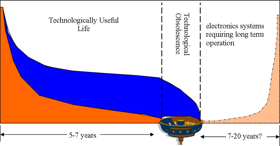 Why The Drain In The Bathtub Curve Matters No MTBF