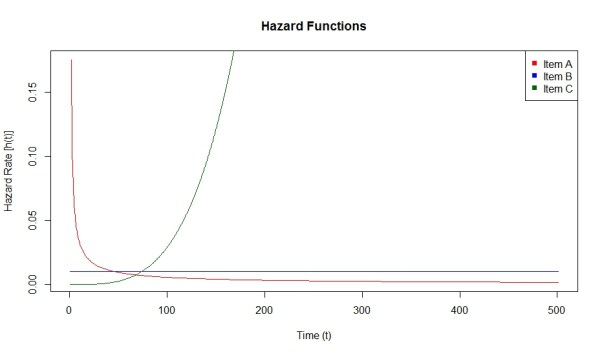 HazardFunctions