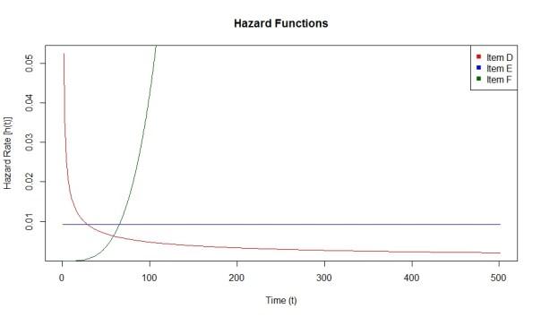HazardFunctions2