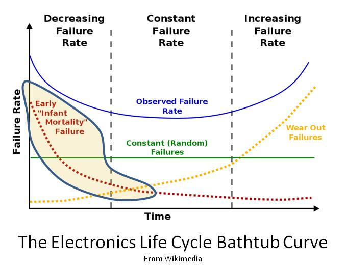 Eliminating early life failures - Accendo Reliability