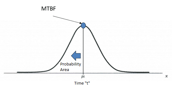 Figure 02: Normal Distribution Model