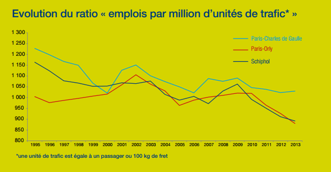 Evolution du ratio « emplois par million d'unités de trafic* » Source : https://www.aeroportsdeparis.fr/docs/default-source/groupe-fichiers/rse/paris-cdg-recensement-2013.pdf