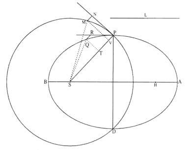 Newton and Kepler's Laws   Ex Libris