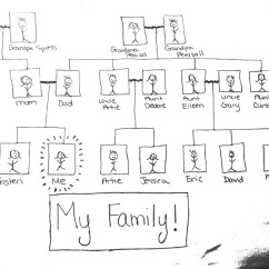 My Family Tree Diagram Three Way Switch Wiring Australia Mentor Texts  Chapter 3 Building Content With Diagrams