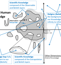 this map of human knowledge is a 2d simplification horizontal axis is space time from infinite small and infinite past to infinite large and infinite  [ 1112 x 843 Pixel ]