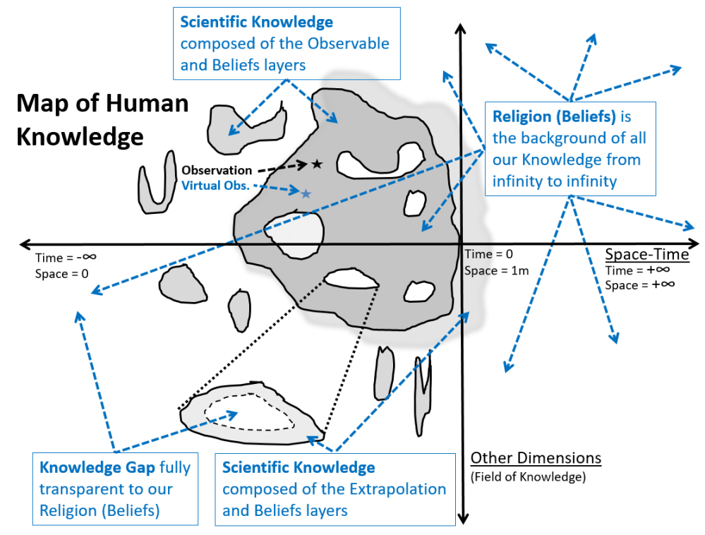 medium resolution of this map of human knowledge is a 2d simplification horizontal axis is space time from infinite small and infinite past to infinite large and infinite