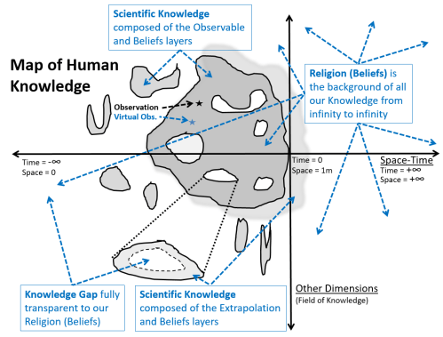small resolution of this map of human knowledge is a 2d simplification horizontal axis is space time from infinite small and infinite past to infinite large and infinite