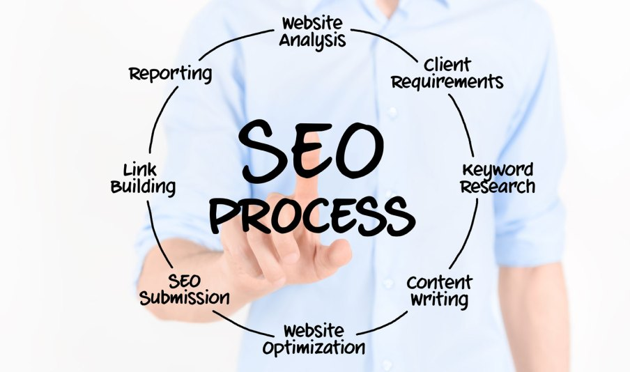 SEO Seerach Engine Optimization