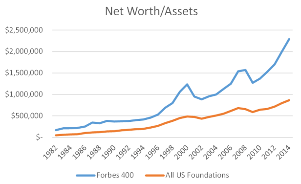 Forbes 400 vs Foundations