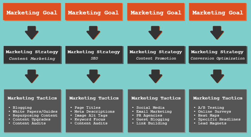 Nonprofit Marketing Goal