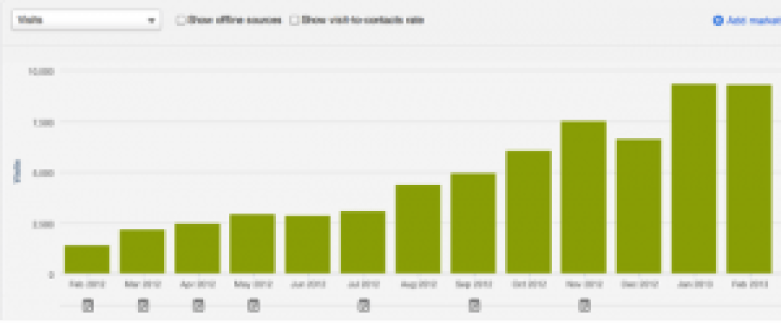 how-long-until-blogging-results