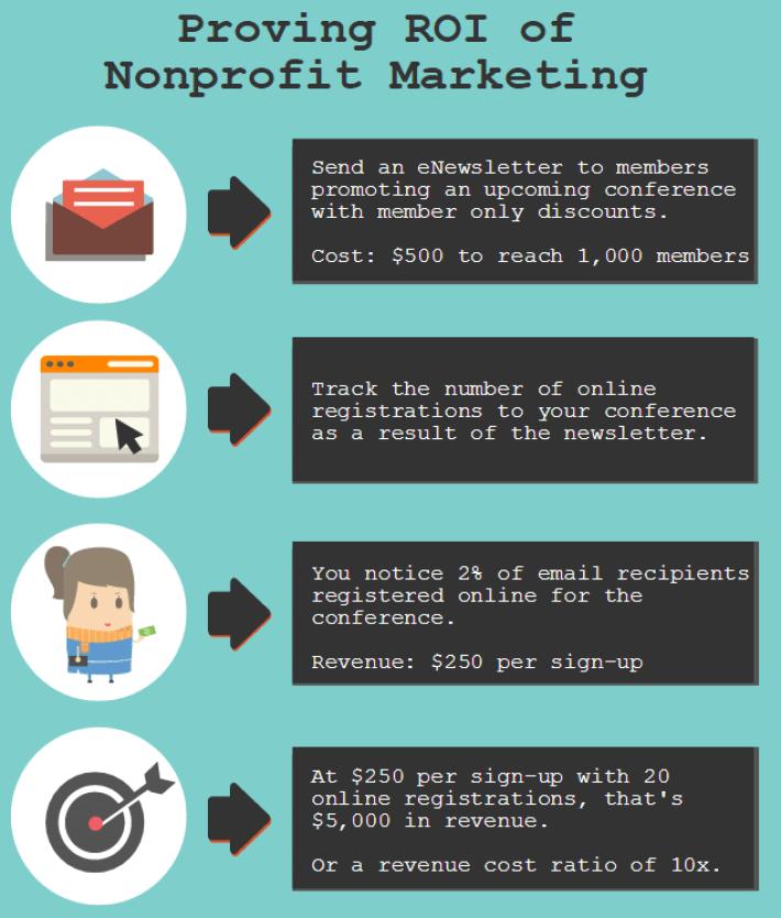 proving nonprofit marketing roi