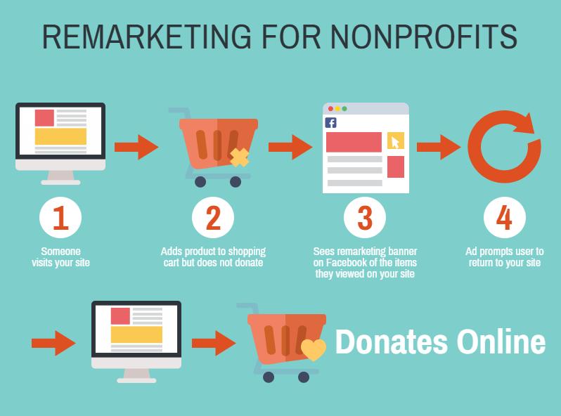 online fundraising ideas remarketing