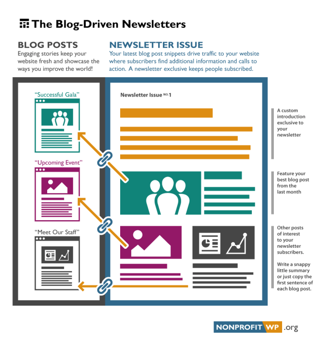 Diagram: Three blog post snippets in a newsletter link back to the blog posts on your website.