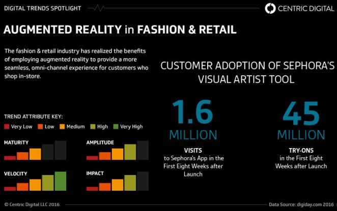 Augmented Reality trends in fashion industry