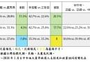 民進黨中市選情落後1.8%,警訊嚴重,決重啟核電機組脫困
