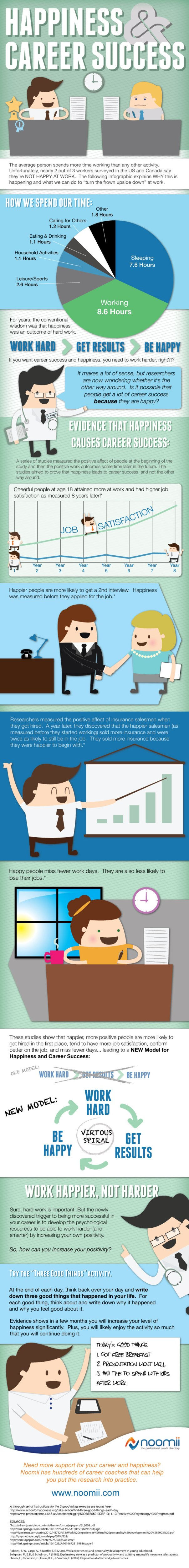 Happiness and Career Success