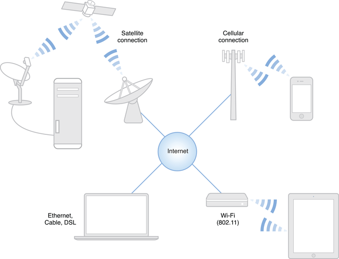 Communication & Network