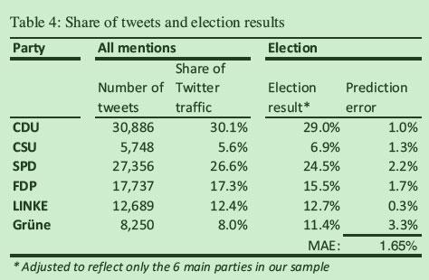 tweet study