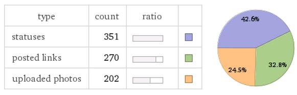 Post types Facebook data