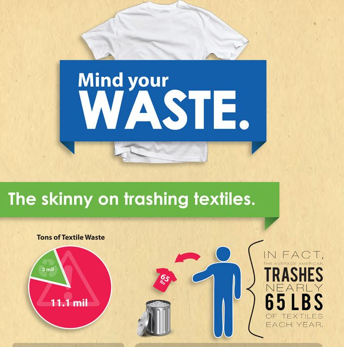 A Daily Infographic does the math on textile waste. Click for the full image.