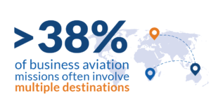 Business aviation allows companies to visit more locations in less time #bizav