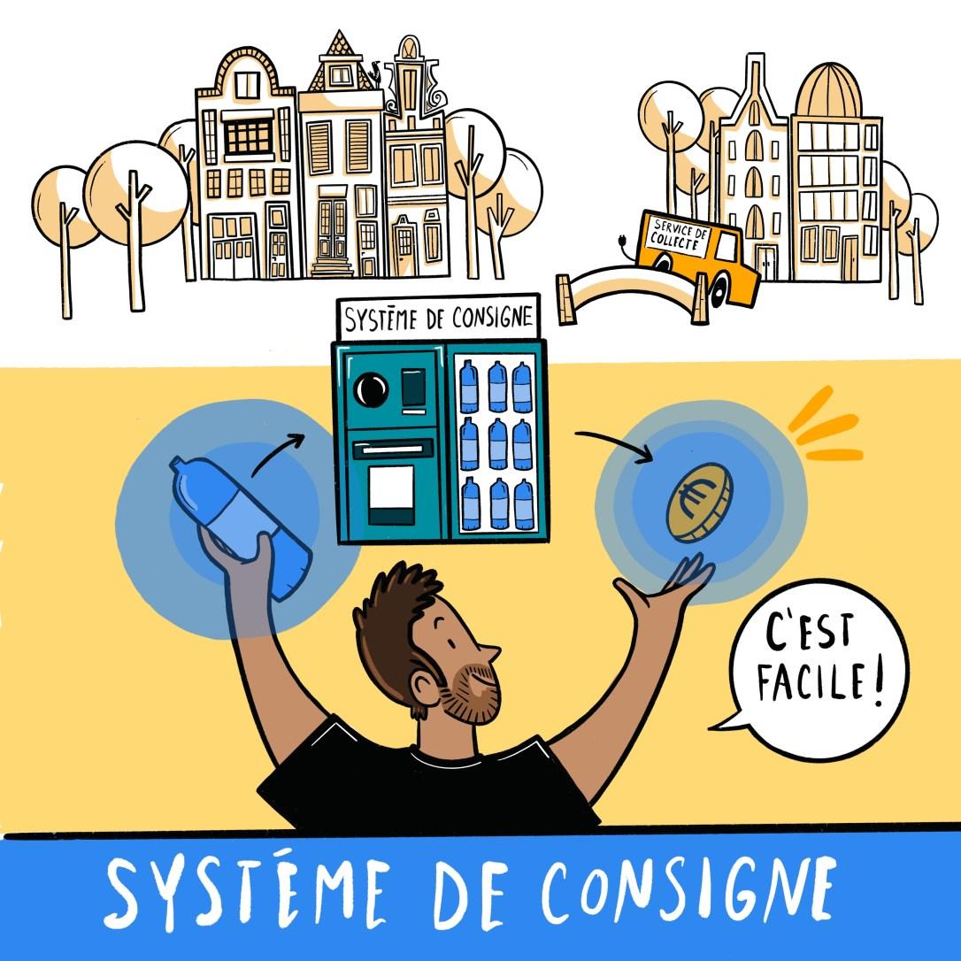 Illustration Système de consigne
