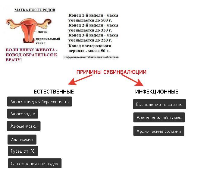 Субинволюция матки после родов причины симптомы лечение
