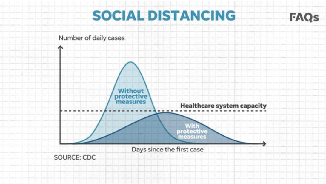 Social Distancing Graph