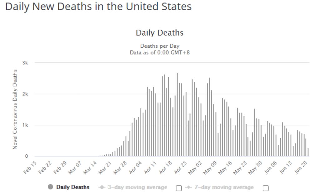 US Deaths Coronavirus