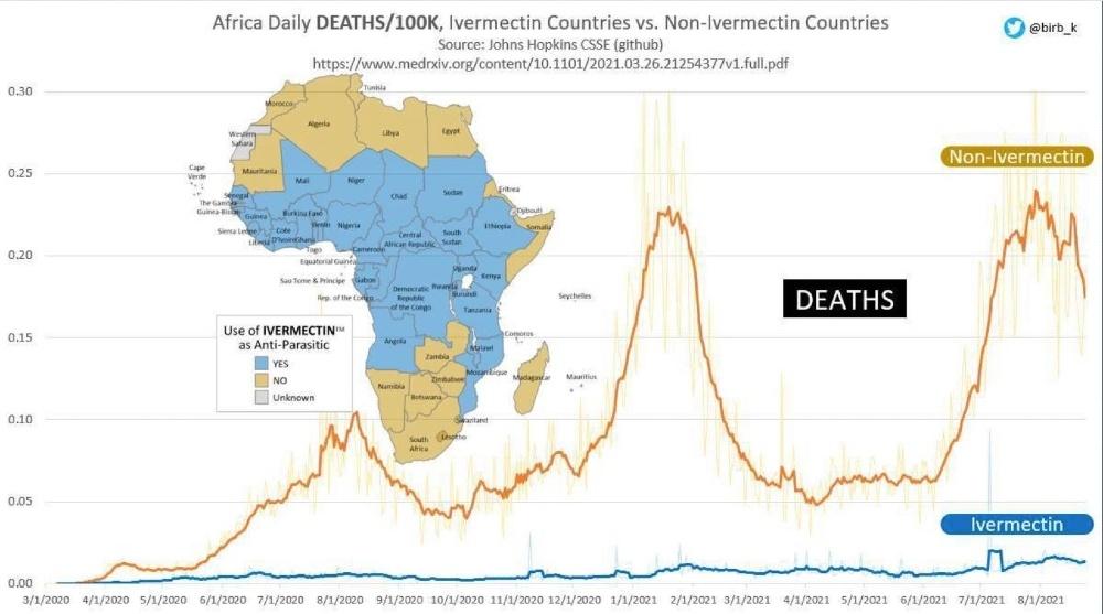 Ivermectin Africa