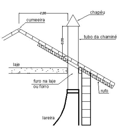 Instalação de Lareiras de Chapa Naval