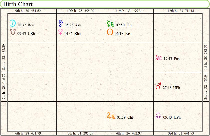 ニューヨークダウ 占星術チャート