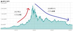 ビットコイン価格の推移 2017-2018年