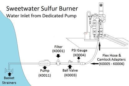sulfur-burner-chart1