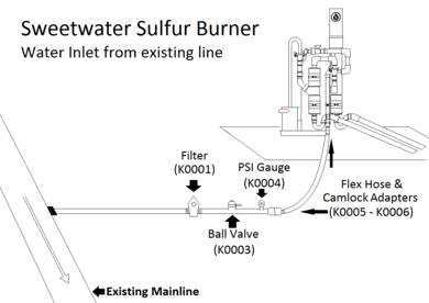 sulfur-burner-chart2