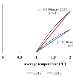 figure 2 regression relationship between average temperature and mean grain yield of rice genotypes of 2016 and 2017 the x axis shows average temperature  [ 1077 x 743 Pixel ]