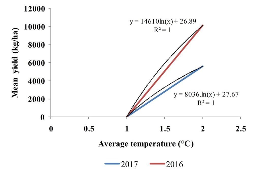 medium resolution of figure 2 regression relationship between average temperature and mean grain yield of rice genotypes of 2016 and 2017 the x axis shows average temperature