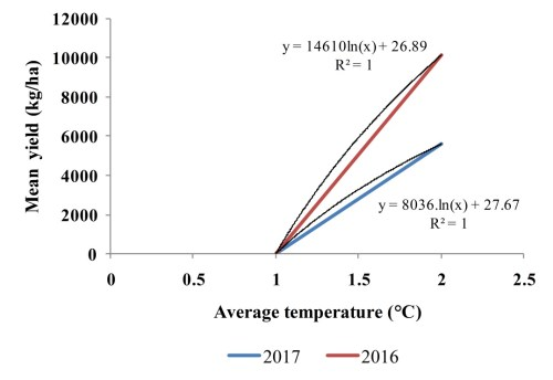 small resolution of figure 2 regression relationship between average temperature and mean grain yield of rice genotypes of 2016 and 2017 the x axis shows average temperature