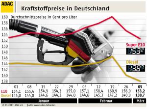 Kraftstoffpreise-in-Deutschland_160485