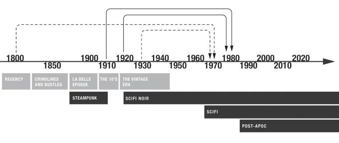 Sourcing timeline graph