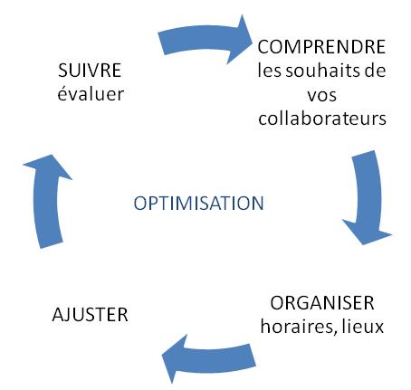 Cycle de mise au point des interventions de marche nordique en entreprise