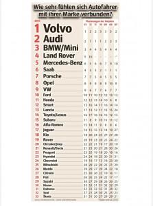 Auto Involvement Index 2014