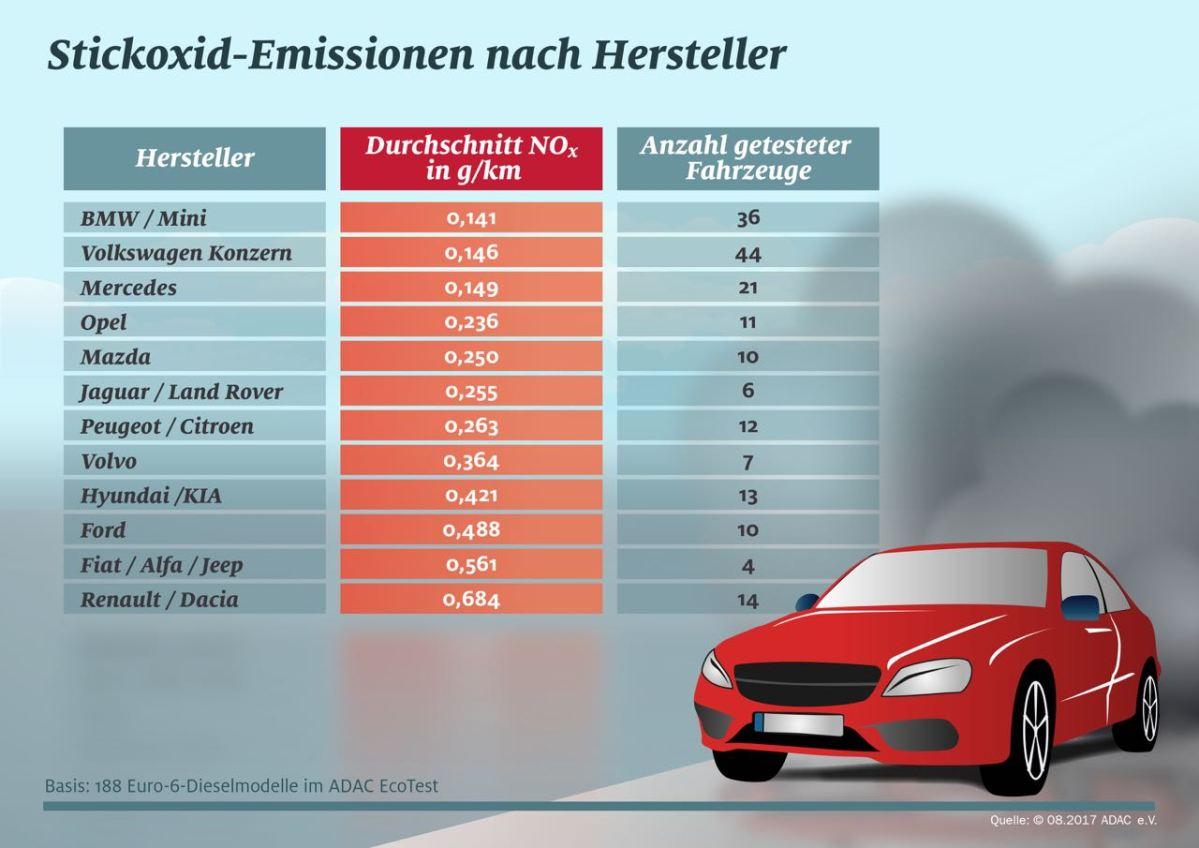 Umweltdiskussion. Volvo hat ein Stickoxid Problem.