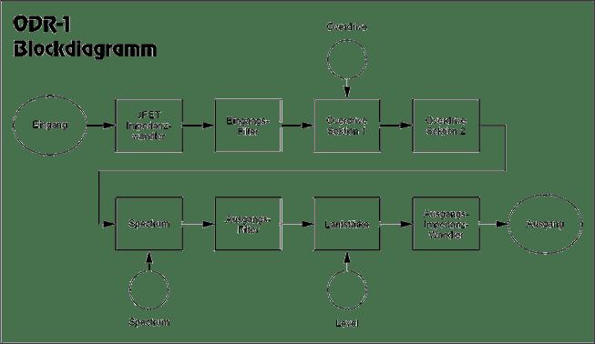 Die Entwicklung des ODR-1 3