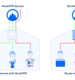 how a router with nordvpn works [ 5000 x 2617 Pixel ]