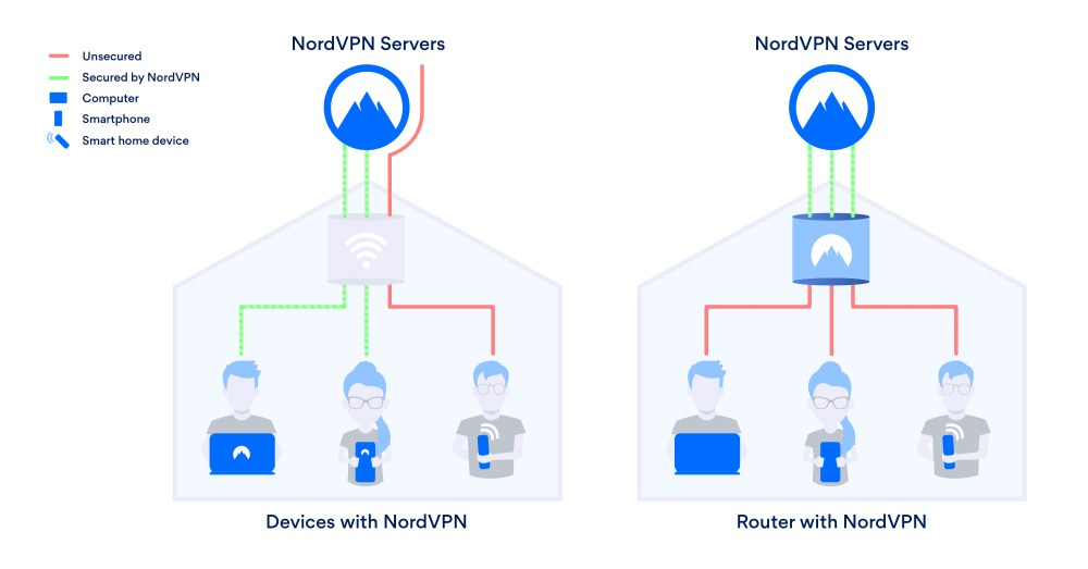 medium resolution of how a router with nordvpn works